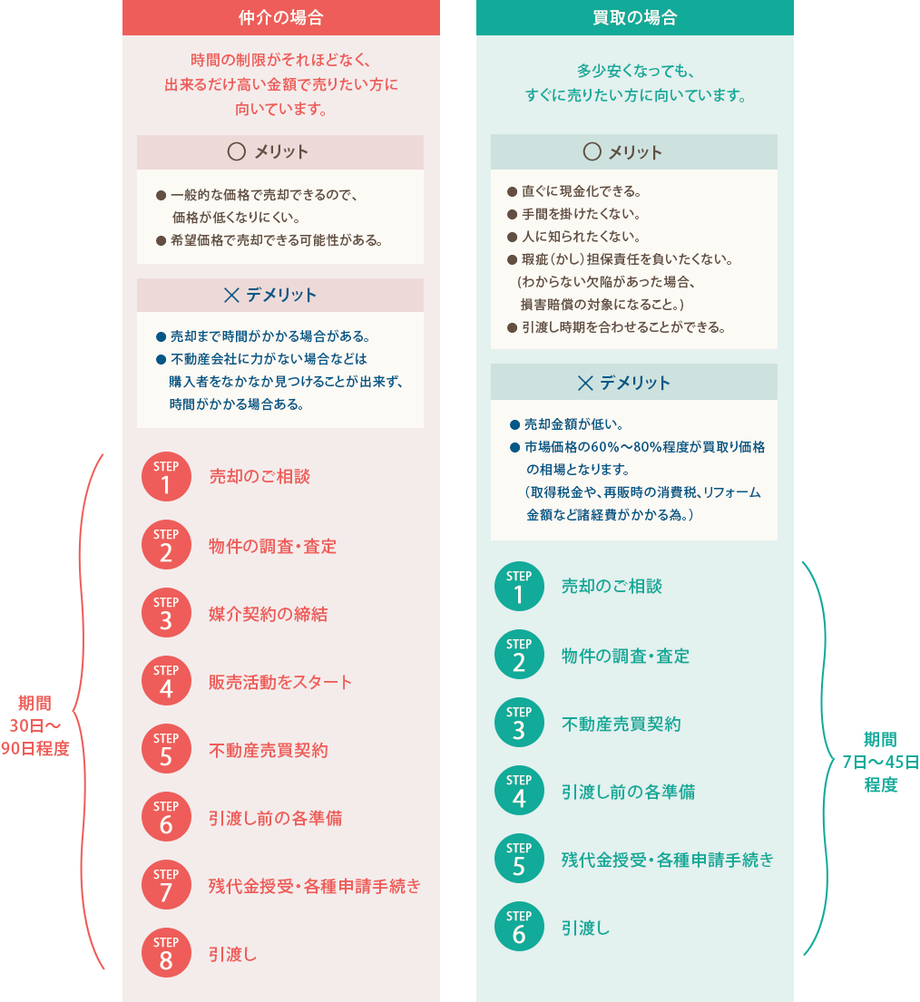 図:仲介、買取のそれぞれのメリット、デメリット、流れ